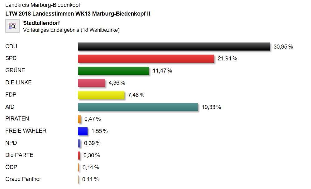 Zahl der AfD-Wähler in Stadtallendorf rasant gestiegen
